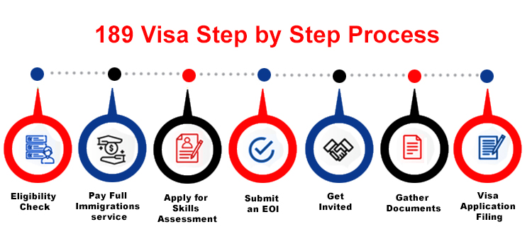 Steps to apply for a Australia Skilled Independent Subclass 189 visa