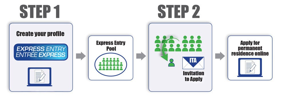 Express Entry: Canadian Experience Class Process